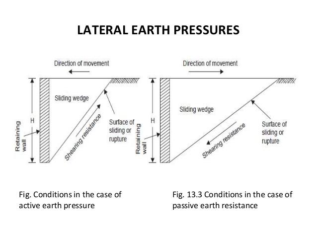 Earth Pressures