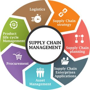 Pelatihan Integreated Logistic, Supply Chain Management, Concept, Strategy and implementation