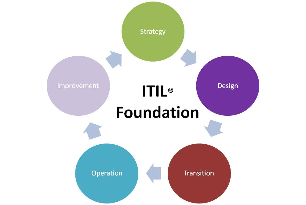 ITIL TRAINING TENTANG ITIL (Information Technology Infrastructure Library V3 FOUNDATION