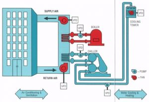Training Tentang HVAC System and PLC Control