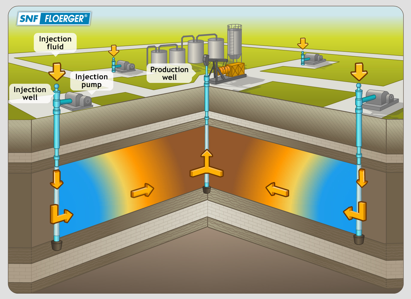 ENHANCED OIL RECOVERY: SCREENING CRITERIA & SELECTION OF MOST APPROPRIATE EOR METHOD