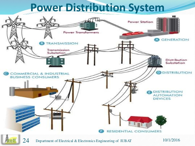 Electrical Power Distribution System