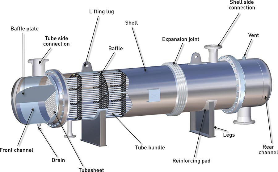 HEAT EXCHANGER : Design, Operation, and Troubleshooting