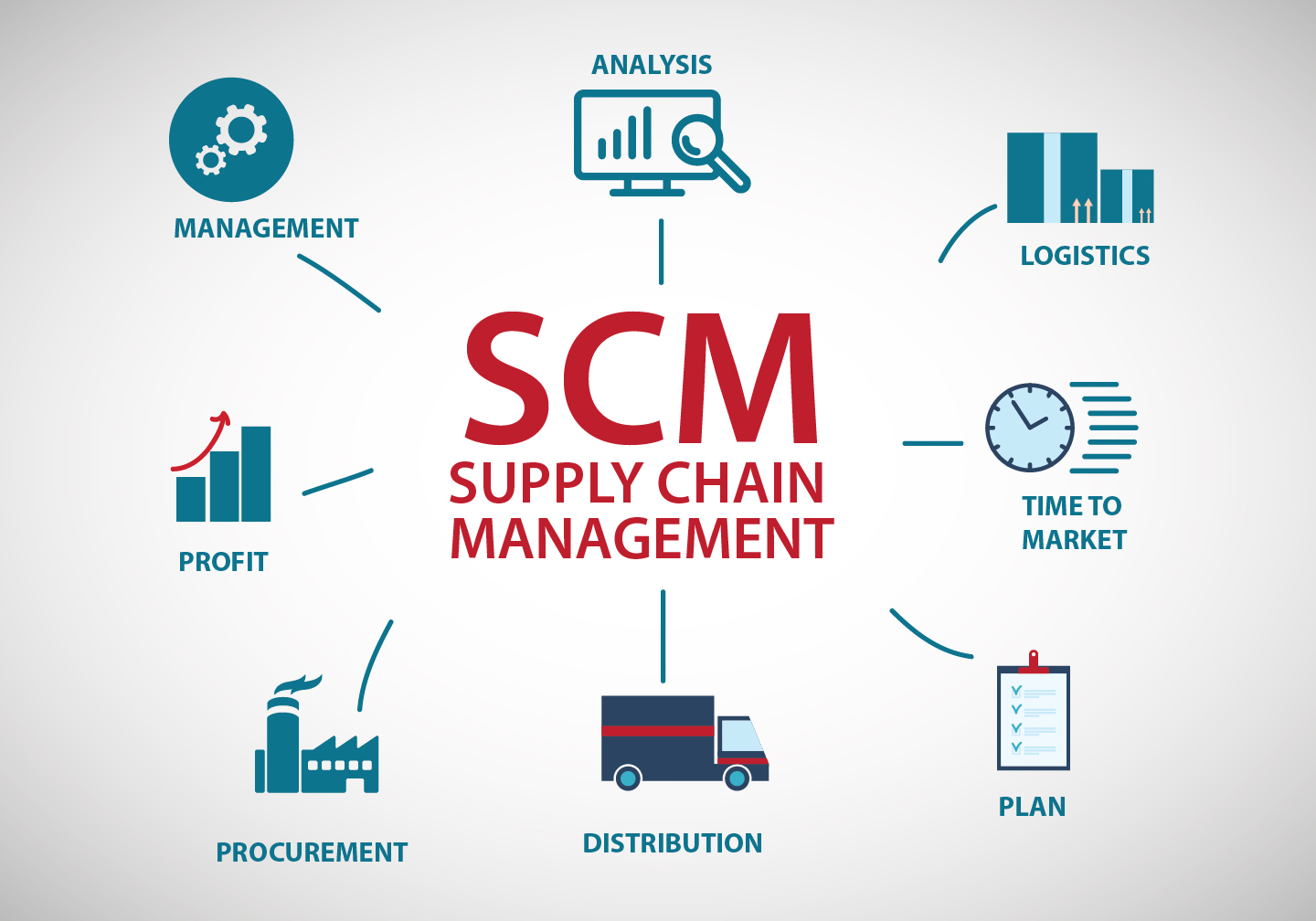 PELATIHAN BEST PRACTICES SUPPLY CHAIN MANAGEMENT