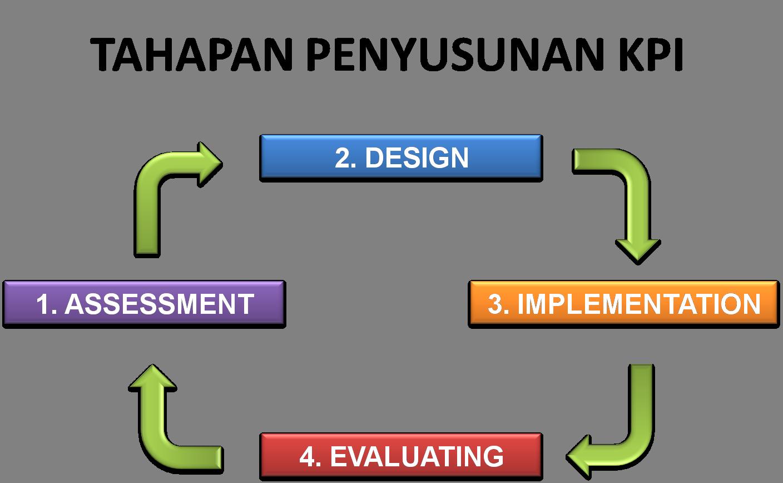 PELATIHAN Penyusunan KPI (Key Performance Indicator) dan Strategi Perbaikan
