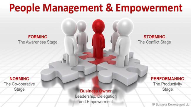 PELATIHAN People Management & CommunicationTraining