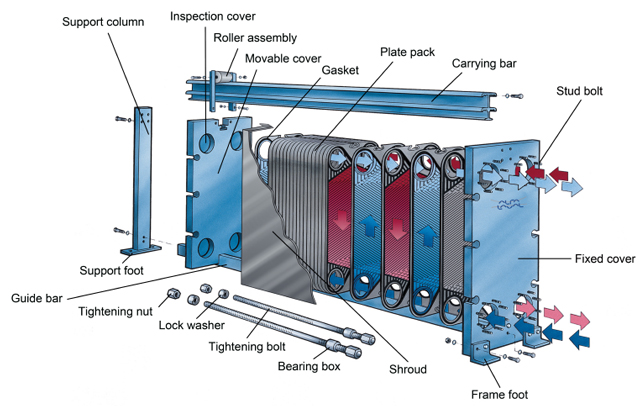 PELATIHAN Plate Heat Exchanger