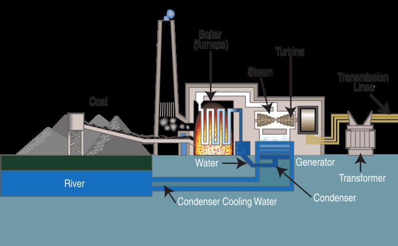 PELATIHAN Power Plant Process