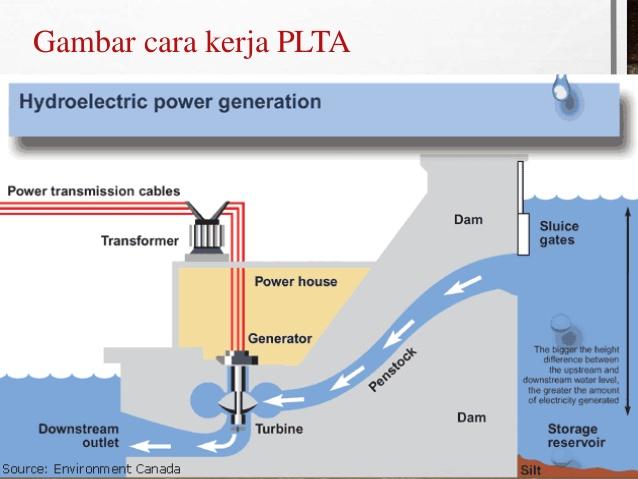 PELATIHAN Sistem Kontrol PLTA