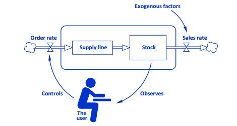 PELATIHAN System Dynamics