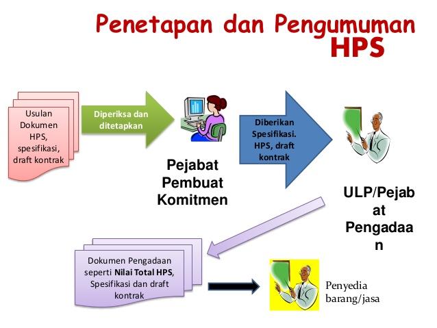 PELATIHAN TEKNIK HARGA PERHITUNGAN SENDIRI (HPS)