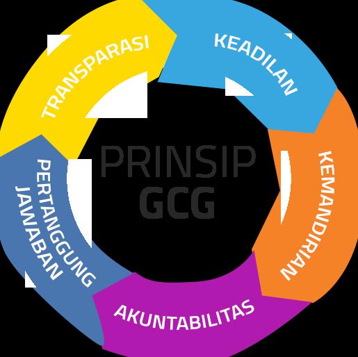 PELATIHAN Teknik Membentuk Unit Kerja GCG yang Efektif di Perusahaan