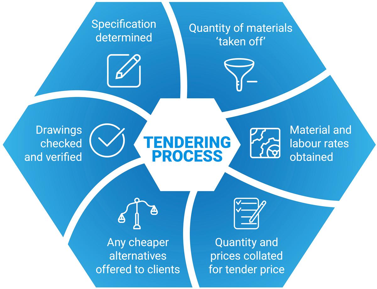 PELATIHAN Tendering Procedures and Bidding Evaluation