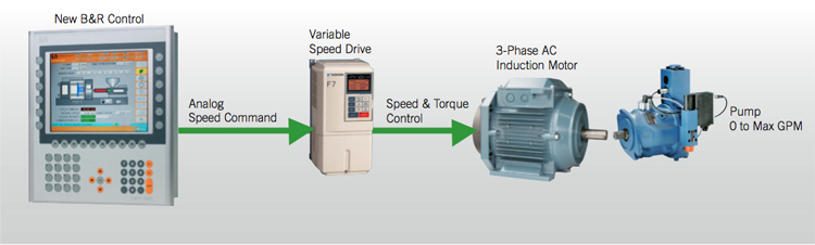 PELATIHAN VARIABLE SPEED DRIVES: Operation, Protection and Maintenance