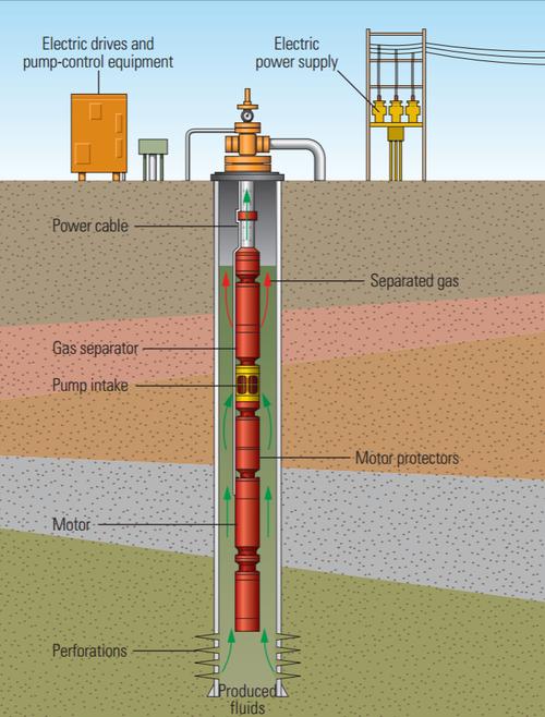 Pelatihan Electric Submersible Pump