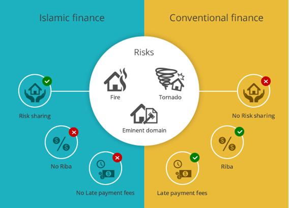 Pelatihan Islamic Financing Process