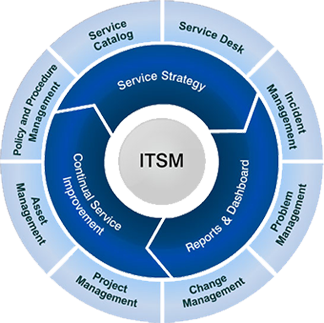TRAINING TENTANG IT Service Management (ITSM)