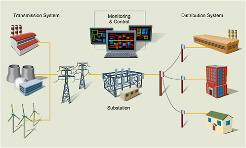PELATIHAN Grounding in Electrical Power Distribution Systems