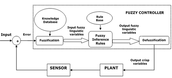 PELATIHAN TENTANG FUZZY LOGIC CONTROL AND ITS SIMULATION WITH SPREADSHEET APPLICATION PROGRAM