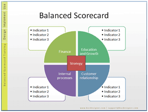 TRAINING TENTANG KPI WITH BALANCED SCORECARD