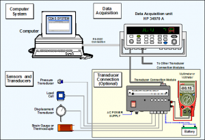 PELATIHAN Supervisory Control and Data Acquisition System