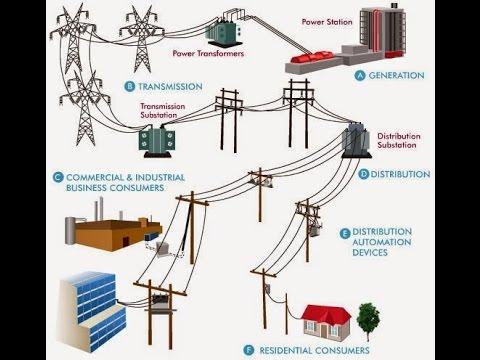 TRAINING TENTANG BASIC POWER SYSTEM