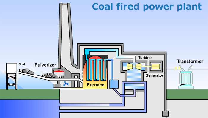 PELATIHAN COAL FIRED POWER PLANT