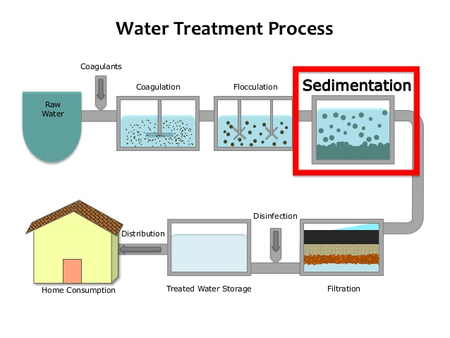 TRAINING TENTANG Clean Water Treatment & Processing for Industrial Application