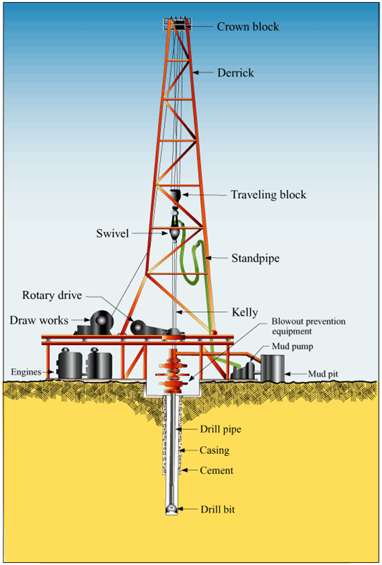 PELATIHAN ONSHORE DRILLING SAFETY OPERATIONS