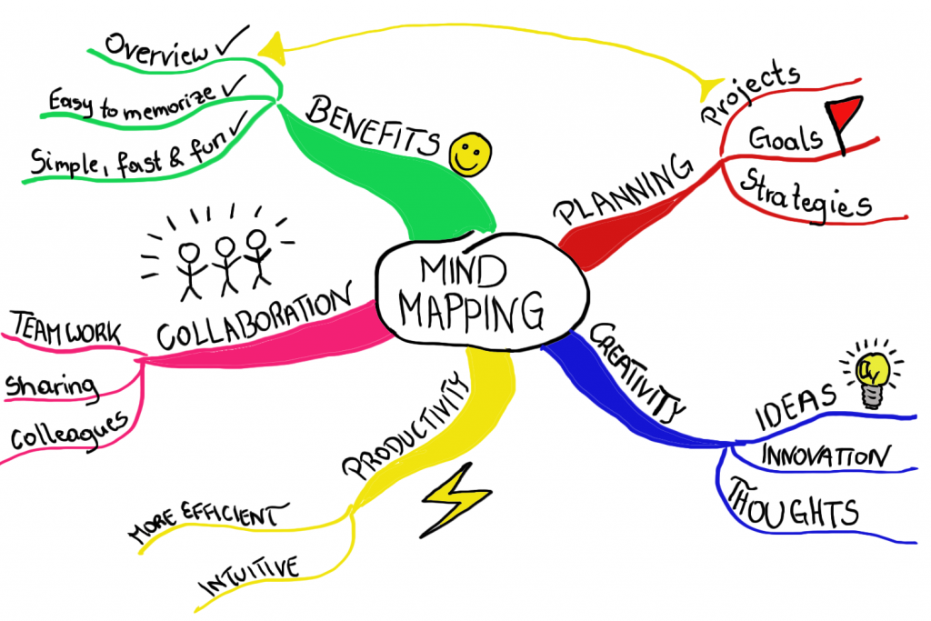 TRAINING TENTANG MIND MAPPING
