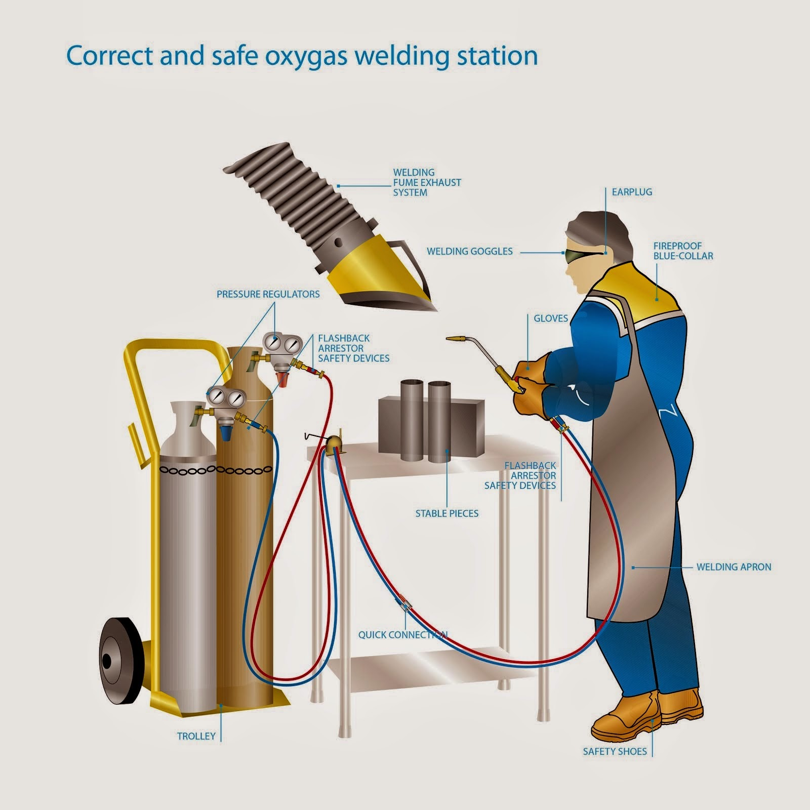 TRAINING TENTANG OXY ACETYLENE WELDING (LAS ASETILIN)